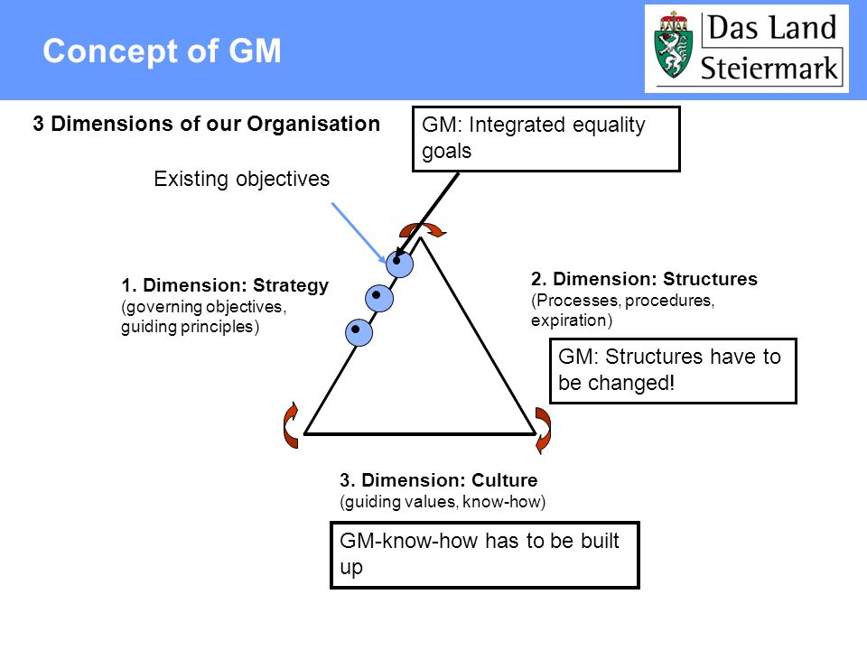 Structure of the project Organisations and Institutions Administration Reg.