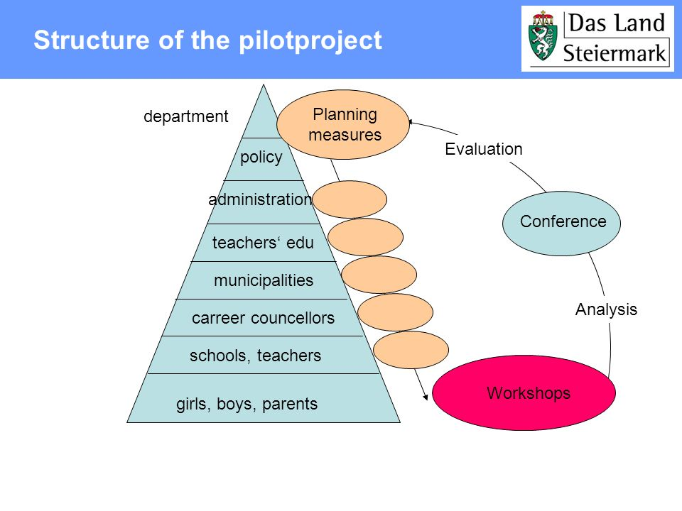 Structure of the pilotproject policy administration municipalities girls, boys, parents teachers edu carreer councellors schools, teachers Workshops C