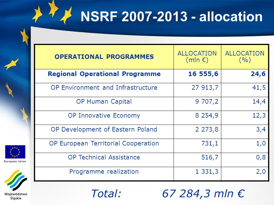NSRF 2007-2013 - allocation OPERATIONAL PROGRAMMES ALLOCATION (mln ) ALLOCATION (%) Regional Operational Programme16 555,624,6 OP Environment and Infr