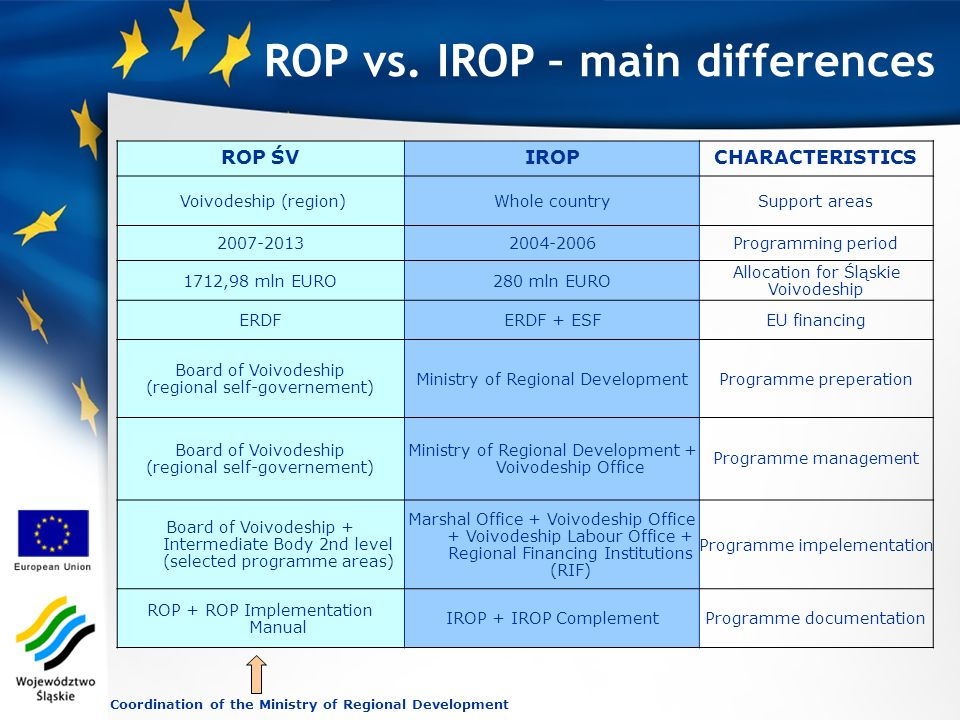 ROP ŚVIROPCHARACTERISTICS Voivodeship (region)Whole countrySupport areas 2007-20132004-2006Programming period 1712,98 mln EURO280 mln EURO Allocation for Śląskie Voivodeship ERDFERDF + ESFEU financing Board of Voivodeship (regional self-governement) Ministry of Regional DevelopmentProgramme preperation Board of Voivodeship (regional self-governement) Ministry of Regional Development + Voivodeship Office Programme manag e ment Board of Voivodeship + Intermediate Body 2nd level (selected programme areas) Marshal Office + Voivodeship Office + Voivodeship Labour Office + Regional Financing Institutions (RIF) Programme impelementation ROP + ROP Implementation Manual IROP + IROP ComplementProgramme documentation Coordination of the Ministry of Regional Development ROP vs.