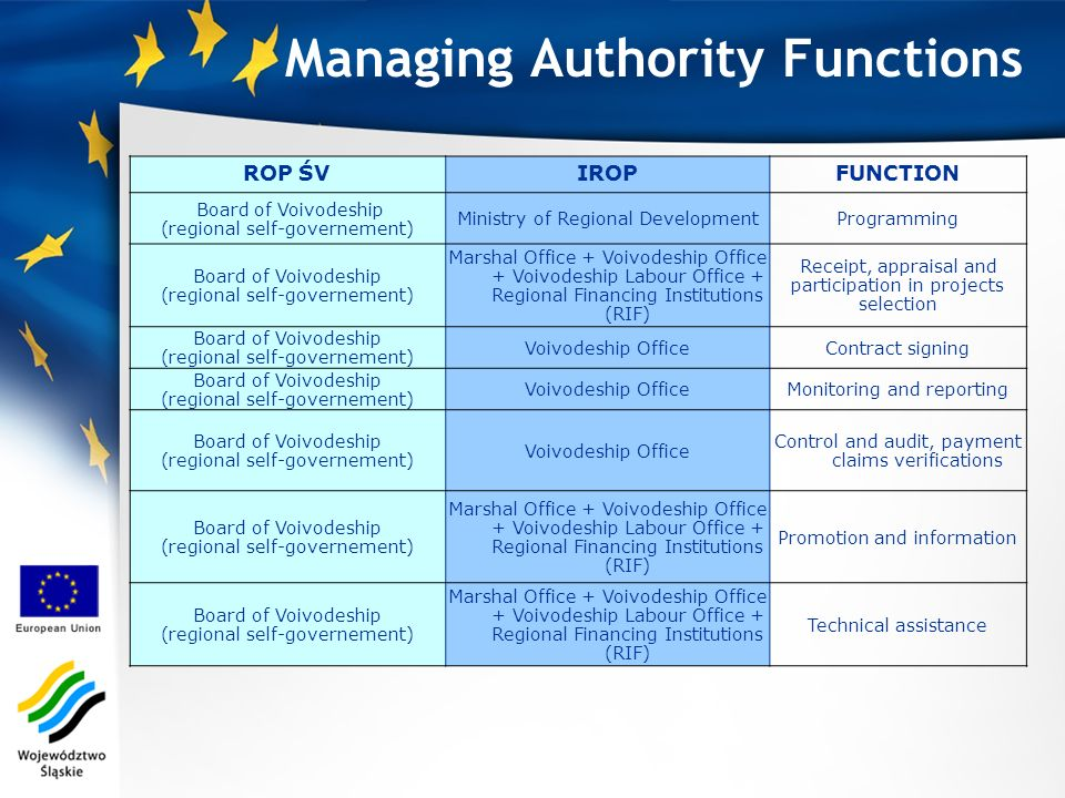 Managing Authority Functions ROP ŚVIROPFUNCTION Board of Voivodeship (regional self-governement) Ministry of Regional DevelopmentProgramming Board of Voivodeship (regional self-governement) Marshal Office + Voivodeship Office + Voivodeship Labour Office + Regional Financing Institutions (RIF) Receipt, appraisal and participation in projects selection Board of Voivodeship (regional self-governement) Voivodeship OfficeContract signing Board of Voivodeship (regional self-governement) Voivodeship OfficeMonitoring and reporting Board of Voivodeship (regional self-governement) Voivodeship Office Control and audit, payment claims verifications Board of Voivodeship (regional self-governement) Marshal Office + Voivodeship Office + Voivodeship Labour Office + Regional Financing Institutions (RIF) Promotion and information Board of Voivodeship (regional self-governement) Marshal Office + Voivodeship Office + Voivodeship Labour Office + Regional Financing Institutions (RIF) Technical assistance