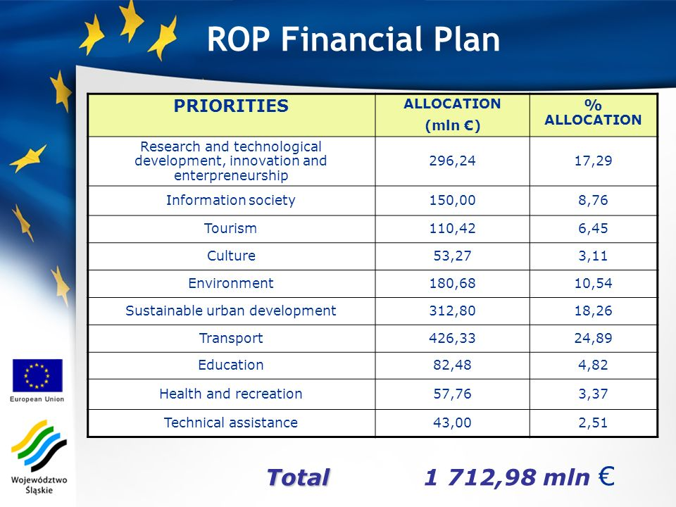 Total Total 1 712,98 mln ROP Financial Plan PRIORITIES ALLOCATION (mln ) % ALLOCATION Research and technological development, innovation and enterpren