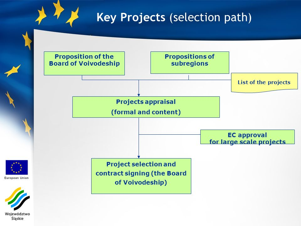 Key Projects (selection path) List of the projects Project selection and contract signing (the Board of Voivodeship) Proposition of the Board of Voivodeship Propositions of subregions Projects appraisal (formal and content) EC approval for large scale projects