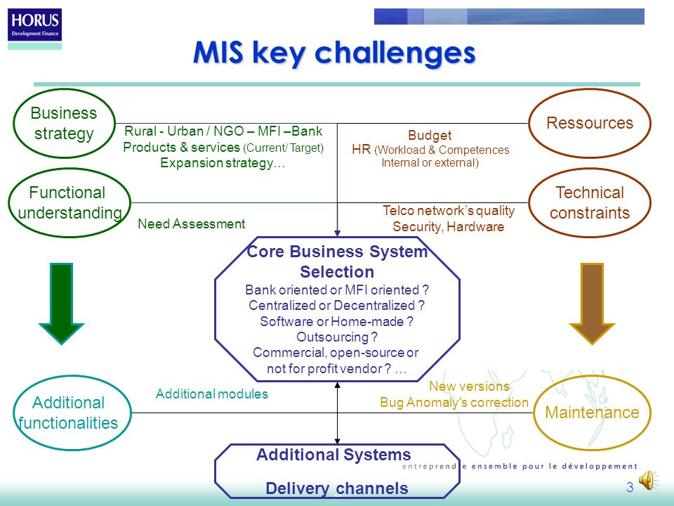 2 MIS Topics - Objectives Remember that MIS must Remember that MIS must Be answering business needs, Be answering business needs, find a balance between constraints of cost, security and technology.