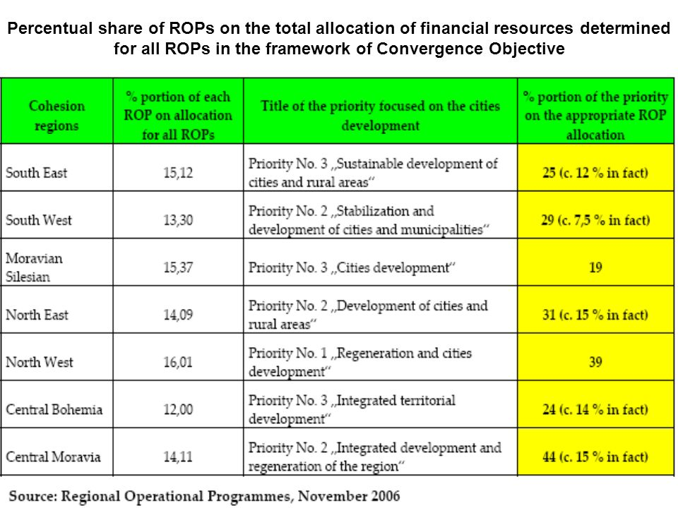 Percentual share of ROPs on the total allocation of financial resources determined for all ROPs in the framework of Convergence Objective