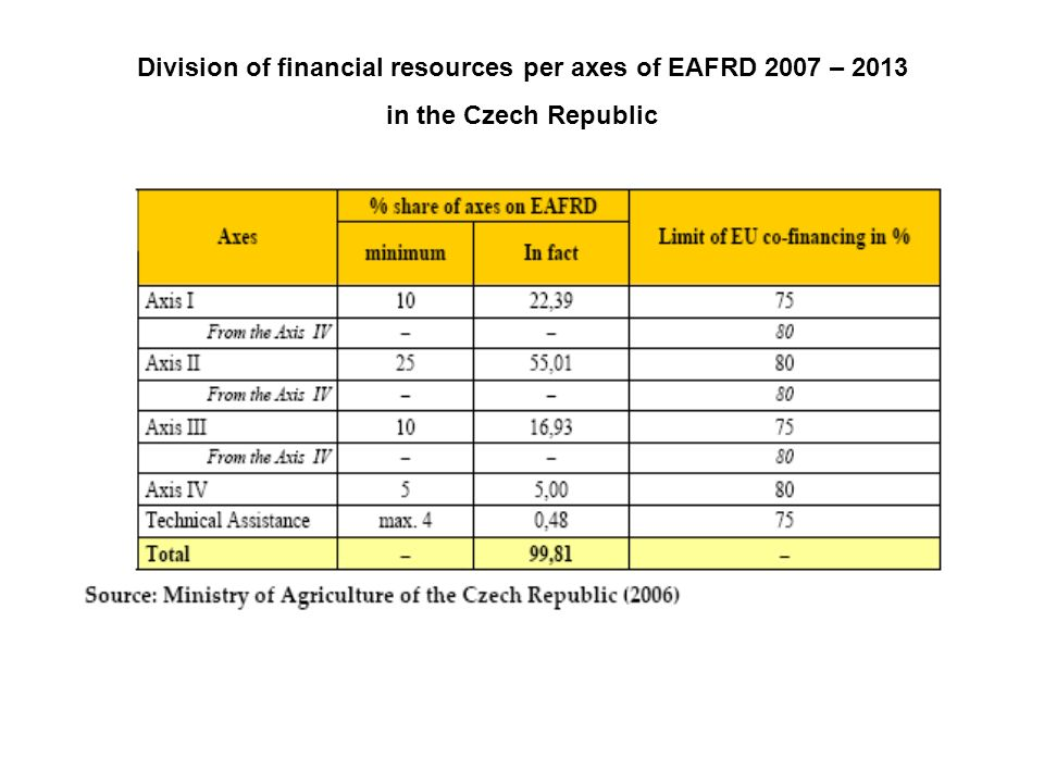 Division of financial resources per axes of EAFRD 2007 – 2013 in the Czech Republic