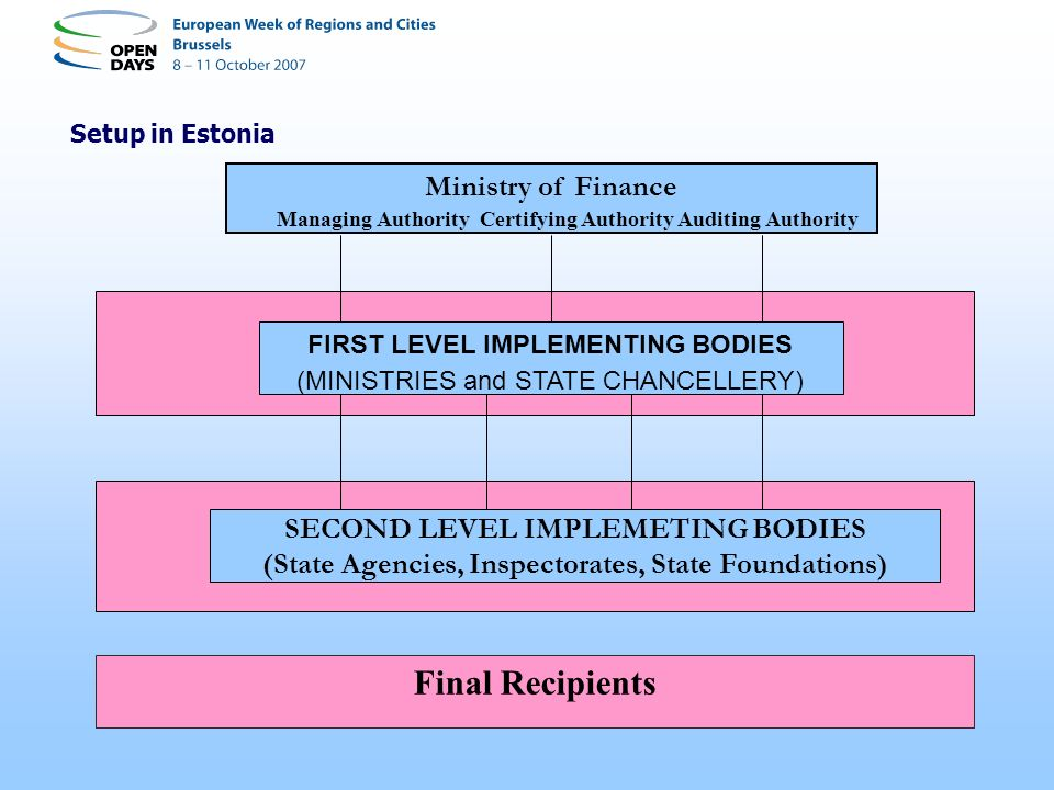 Setup in Estonia Ministry of Finance FIRST LEVEL IMPLEMENTING BODIES (MINISTRIES and STATE CHANCELLERY) Final Recipients Managing Authority Certifying
