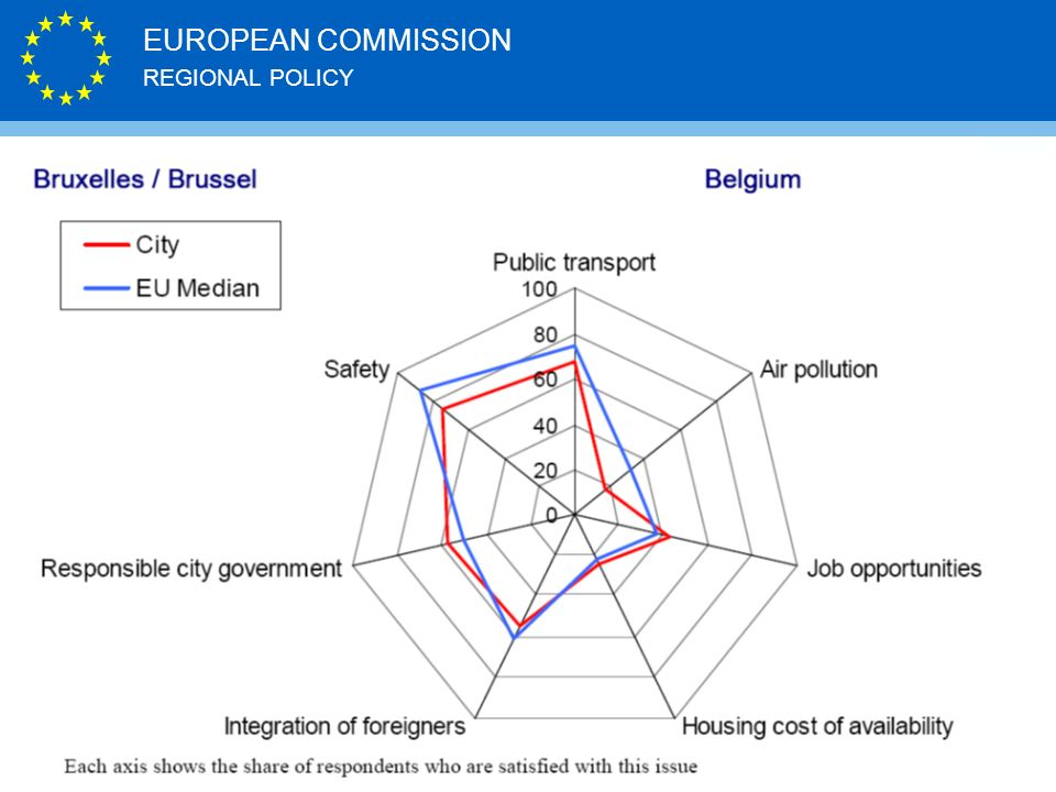 REGIONAL POLICY EUROPEAN COMMISSION http://ec.europa.eu