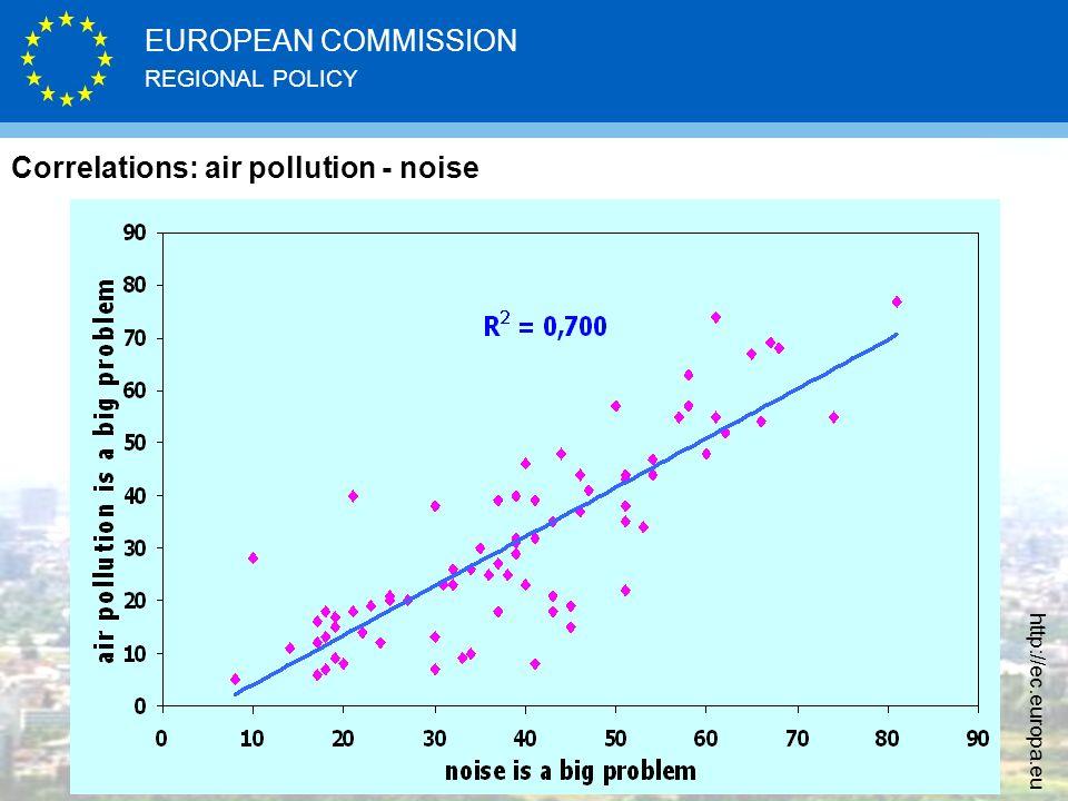 REGIONAL POLICY EUROPEAN COMMISSION http://ec.europa.eu Correlations: air pollution - noise