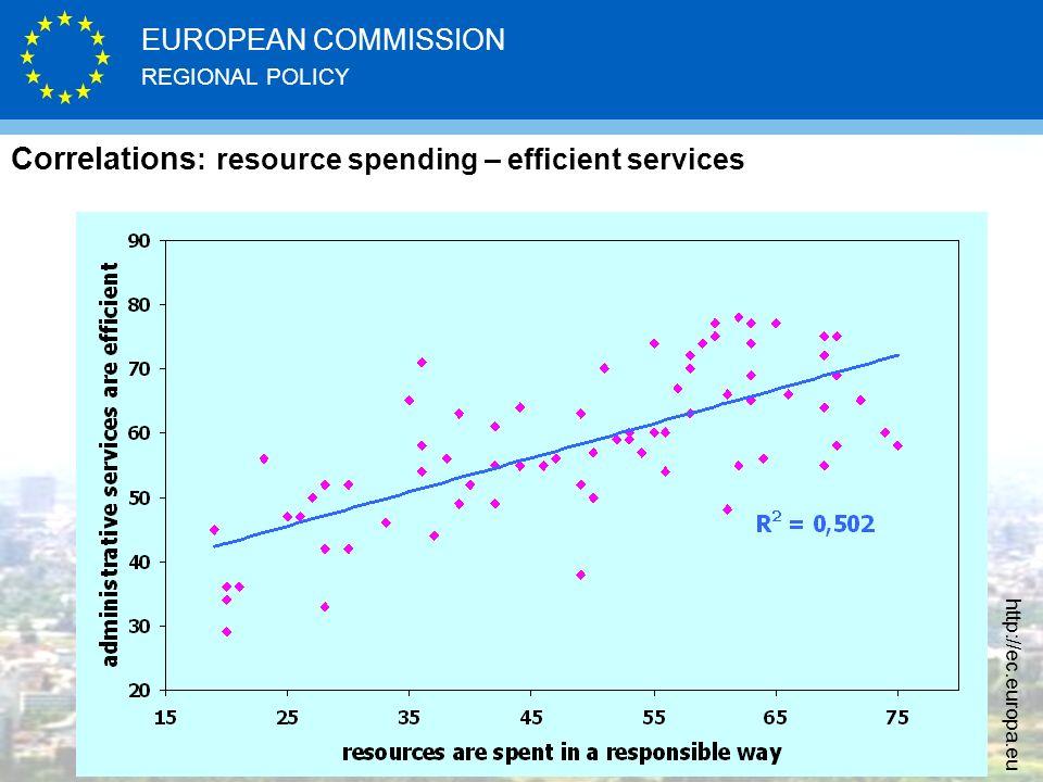 REGIONAL POLICY EUROPEAN COMMISSION http://ec.europa.eu Correlations : resource spending – efficient services