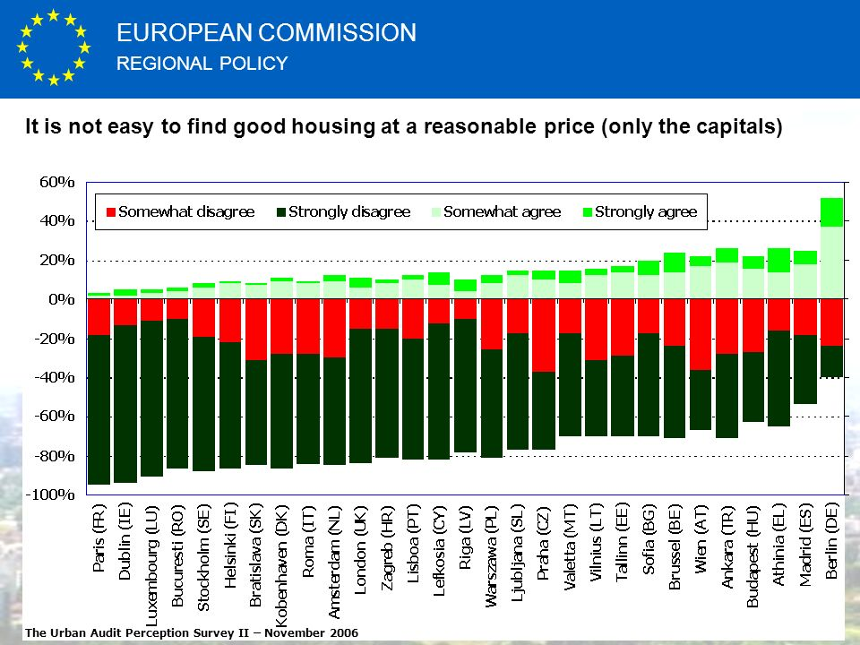 REGIONAL POLICY EUROPEAN COMMISSION http://ec.europa.eu It is not easy to find good housing at a reasonable price (only the capitals) The Urban Audit