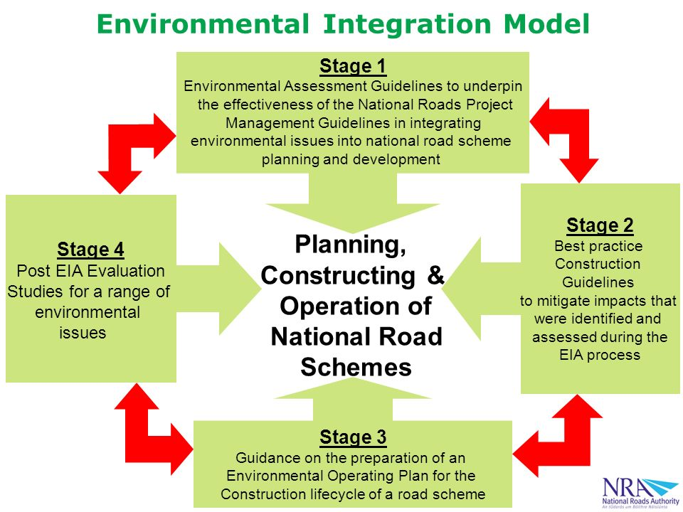 Stage 1 Environmental Assessment Guidelines to underpin the effectiveness of the National Roads Project Management Guidelines in integrating environmental issues into national road scheme planning and development Stage 4 Post EIA Evaluation Studies for a range of environmental issues Stage 2 Best practice Construction Guidelines to mitigate impacts that were identified and assessed during the EIA process Stage 3 Guidance on the preparation of an Environmental Operating Plan for the Construction lifecycle of a road scheme Planning, Constructing & Operation of National Road Schemes Environmental Integration Model
