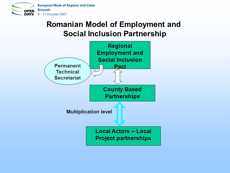 Romanian Model of Employment and Social Inclusion Partnership Regional Employment and Social Inclusion Pact Local Actors – Local Project partnerships Permanent Technical Secretariat County Based Partnerships Multiplication level