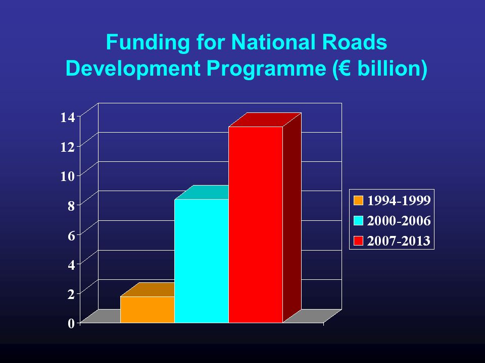 Funding for National Roads Development Programme ( billion)