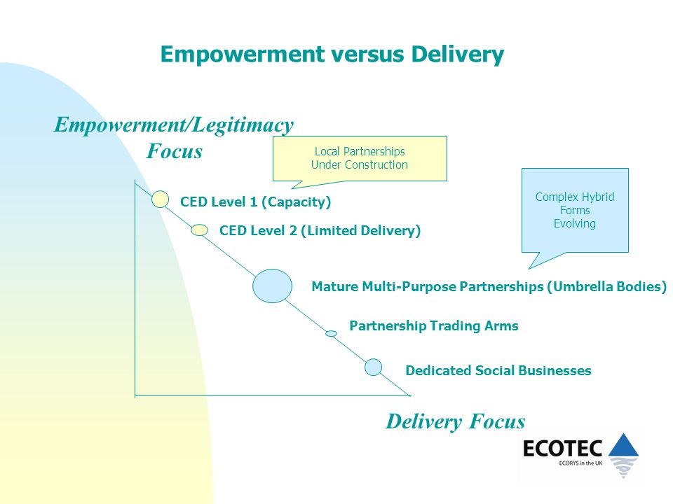 Delivery Focus CED Level 1 (Capacity) Empowerment/Legitimacy Focus CED Level 2 (Limited Delivery) Mature Multi-Purpose Partnerships (Umbrella Bodies)