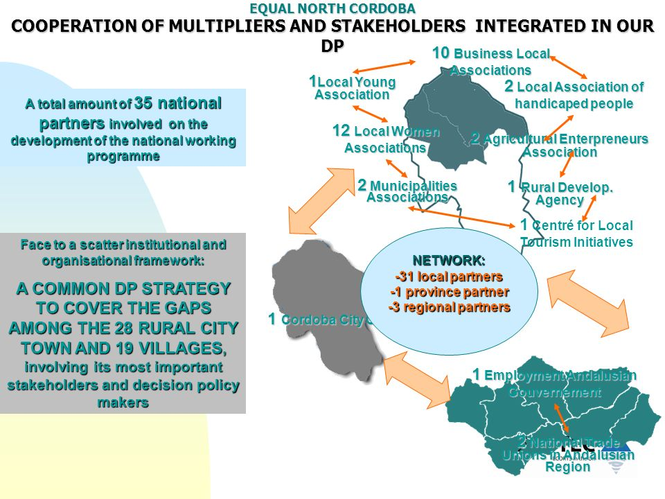 EQUAL NORTH CORDOBA COOPERATION OF MULTIPLIERS AND STAKEHOLDERS INTEGRATED IN OUR DP A total amount of 35 national partners involved on the developmen