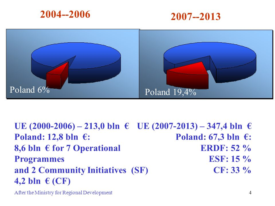 4 2004--2006 UE (2000-2006) – 213,0 bln Poland: 12,8 bln : 8,6 bln for 7 Operational Programmes and 2 Community Initiatives (SF) 4,2 bln (CF) UE (2007