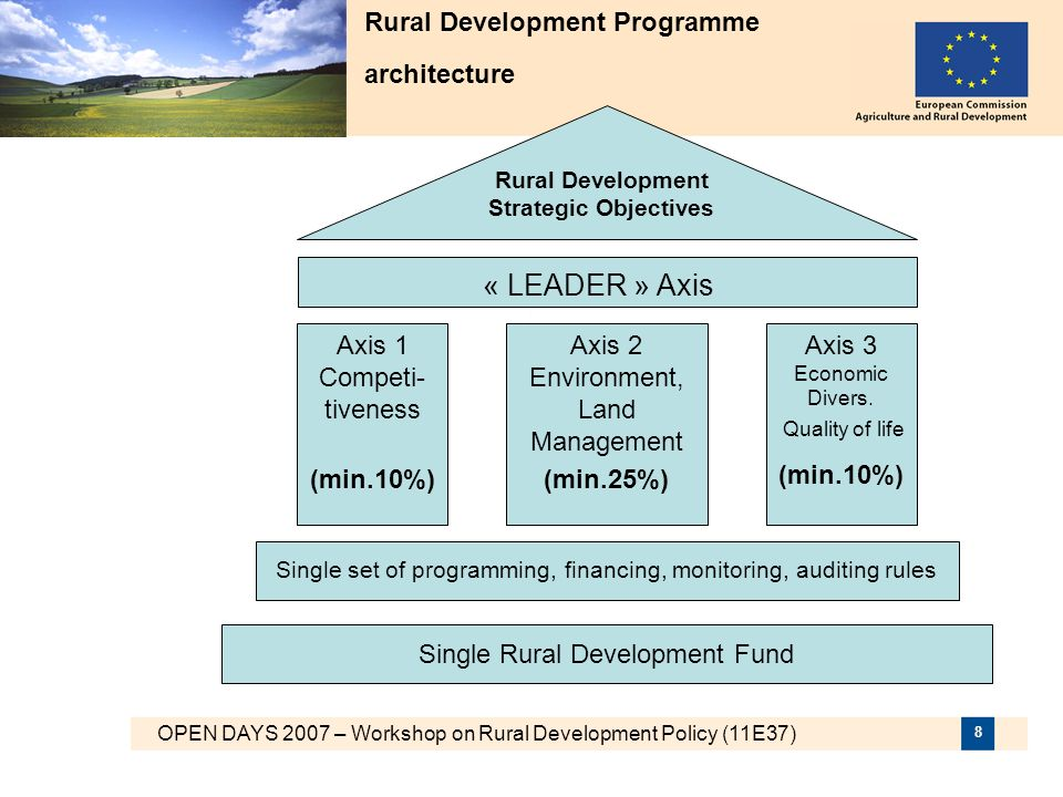 OPEN DAYS 2007 – Workshop on Rural Development Policy (11E37) 9 Possible support under Axis 1: Increasing Competitiveness 1.Measures aiming at improving human potential: vocational training; setting up of young farmers; early retirement; management, relief and advisory services,...