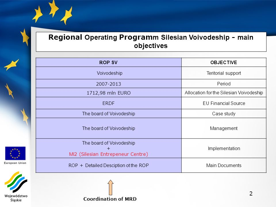 2 R O P SV OBJECTIVE Voivodeship Teritorial support 2007-2013 Period 1712,98 mln EURO Allocation for the Silesian Voivodeship ER DF EU Financial Source The board of VoivodeshipCase study The board of VoivodeshipManagement The board of Voivodeship + MI 2 (Silesian Entrepeneur Centre) Implementation R O P + Detailed Desciption ot the RO P Main Documents Coordination of MRD Regional Operating Program m Silesian Voivodeship - main objectives