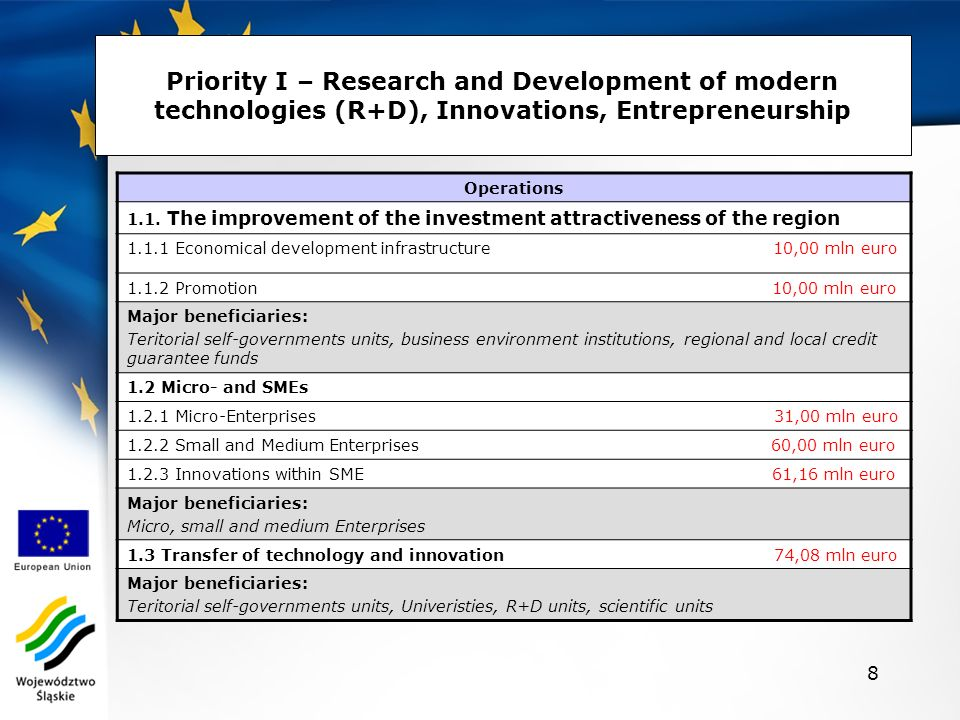 8 Priority I – Research and Development of modern technologies (R+D), Innovations, Entrepreneurship Operations 1.1.