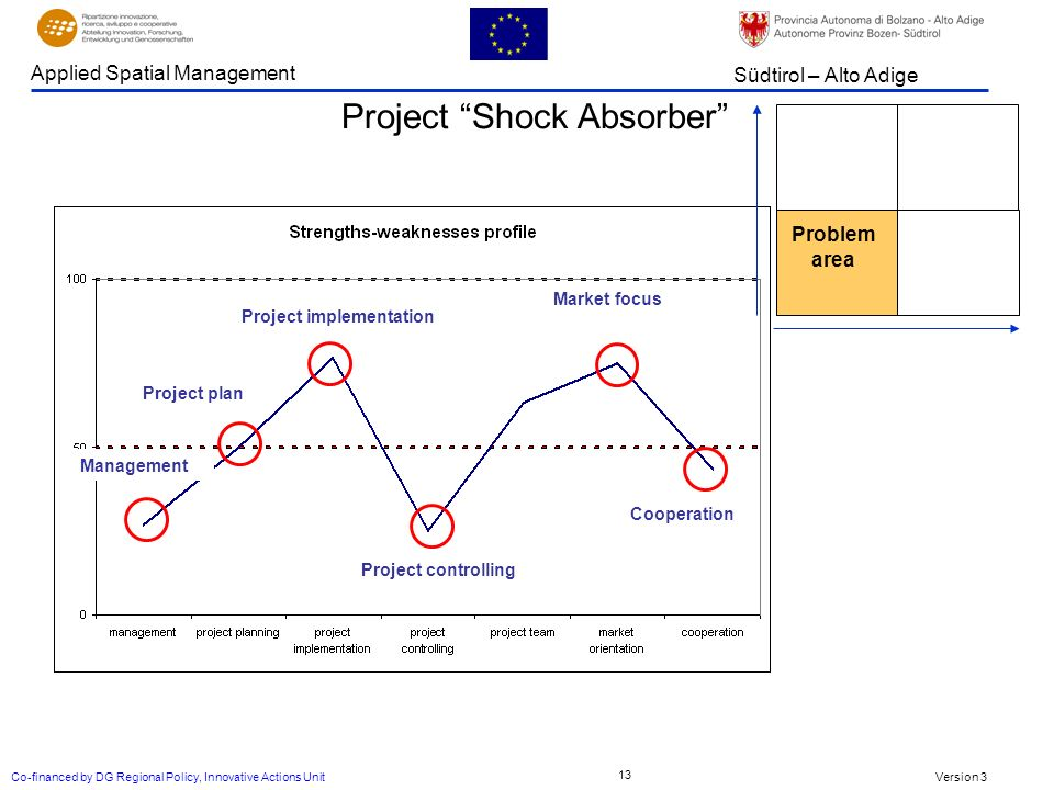 Version 3 Südtirol – Alto Adige Applied Spatial Management Co-financed by DG Regional Policy, Innovative Actions Unit 13 Management Project plan Project implementation Project controlling Market focus Cooperation Project Shock Absorber Problem area