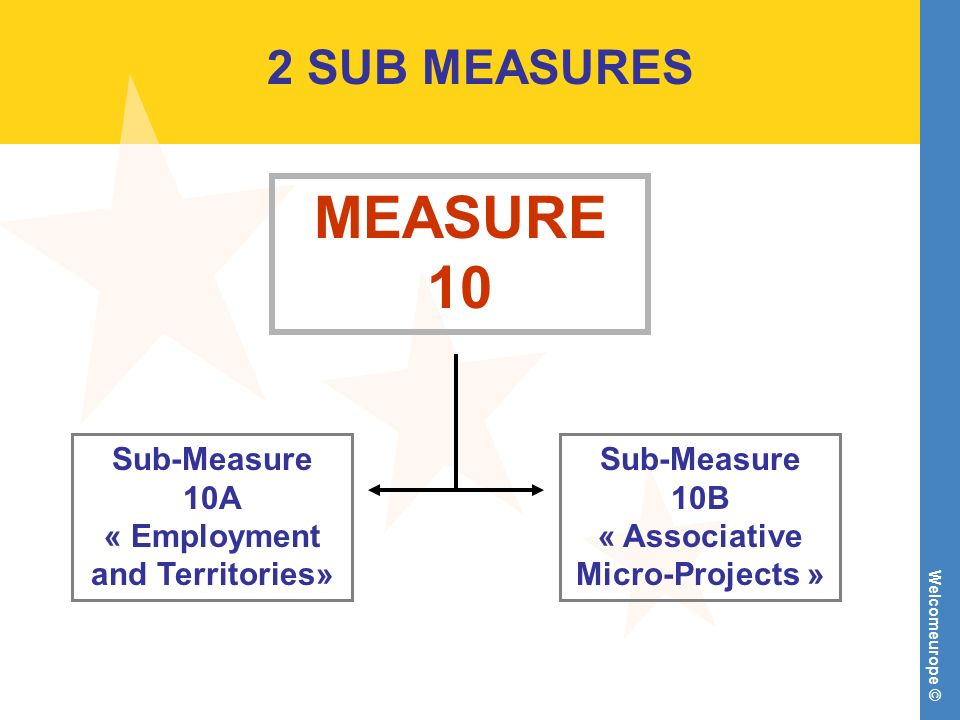 Welcomeurope © 2 SUB MEASURES MEASURE 10 Sub-Measure 10A « Employment and Territories» Sub-Measure 10B « Associative Micro-Projects »