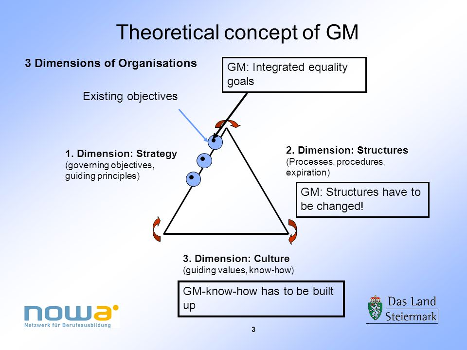 3 3 Dimensions of Organisations 1. Dimension: Strategy (governing objectives, guiding principles) 2. Dimension: Structures (Processes, procedures, exp