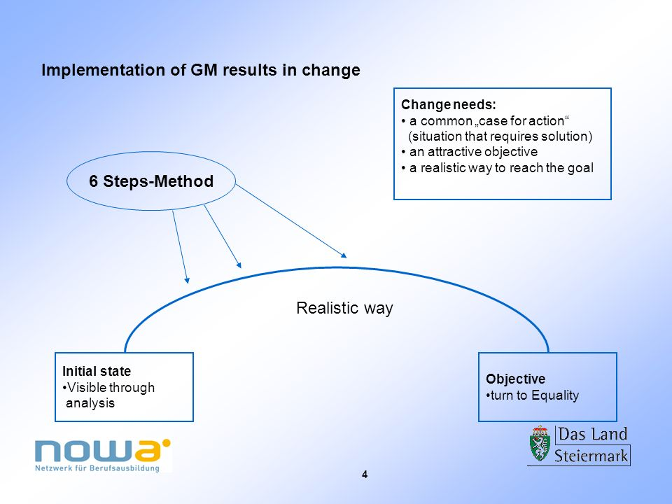 4 Implementation of GM results in change Initial state Visible through analysis Objective turn to Equality Realistic way 6 Steps-Method Change needs: