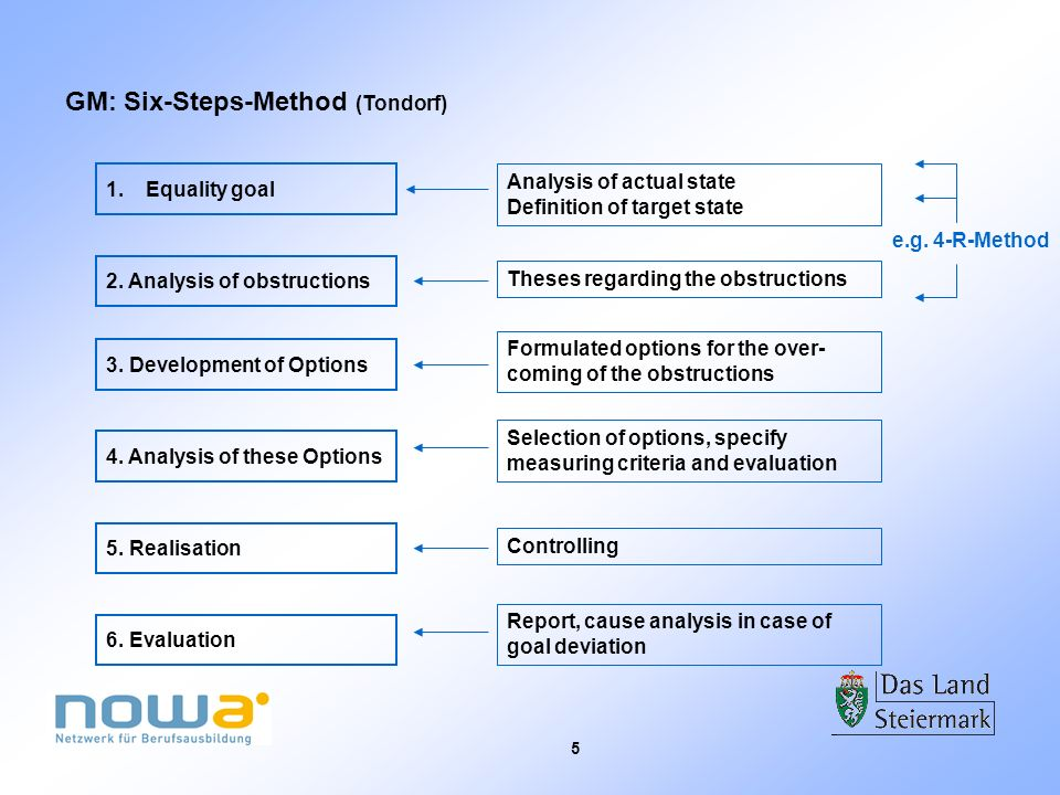 5 GM: Six-Steps-Method (Tondorf) 1.Equality goal 2. Analysis of obstructions 3. Development of Options 4. Analysis of these Options 5. Realisation 6.