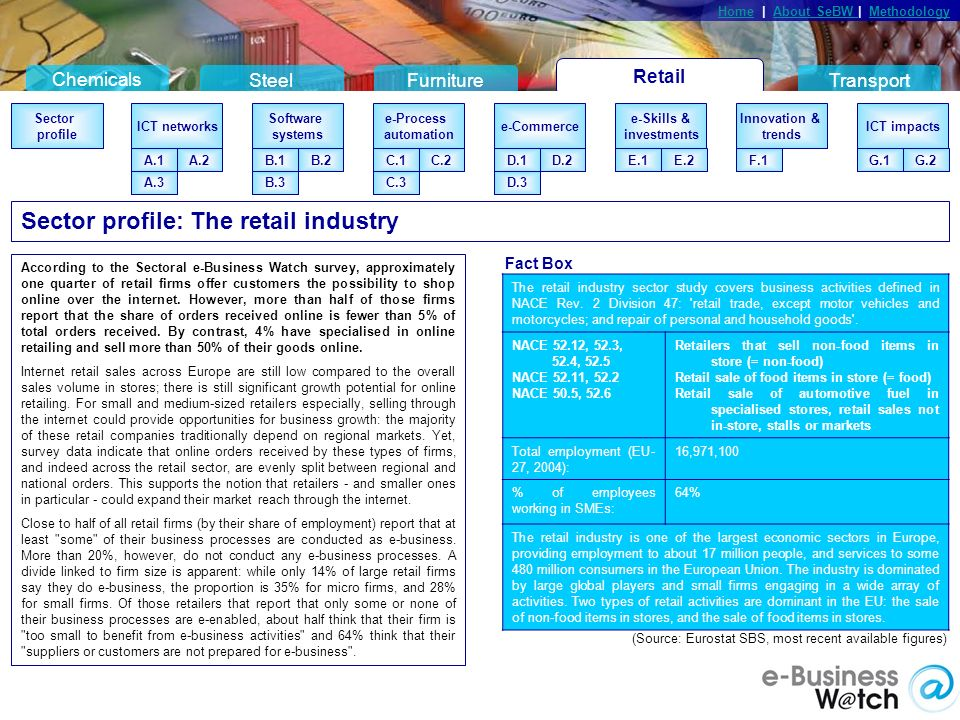 Retail Chemicals SteelFurnitureTransport HomeHome | About SeBW | MethodologyAbout SeBW Methodology Sector profile Connection types A.2A.1 eBusiness systems B.2B.1 B.4B.3 eMarketing C.2C.1 C.3 eStandards D.2D.1 InnovationseSkills Barriers & Drivers G.2G.1 Competition Sector profile ICT networks A.2A.1 Software systems B.2B.1 B.3 e-Process automation C.2C.1 C.3 e-Commerce D.2D.1 e-Skills & investments Innovation & trends ICT impacts G.2G.1 A.3 F.1E.1E.2 D.3 Sector profile: The retail industry According to the Sectoral e-Business Watch survey, approximately one quarter of retail firms offer customers the possibility to shop online over the internet.