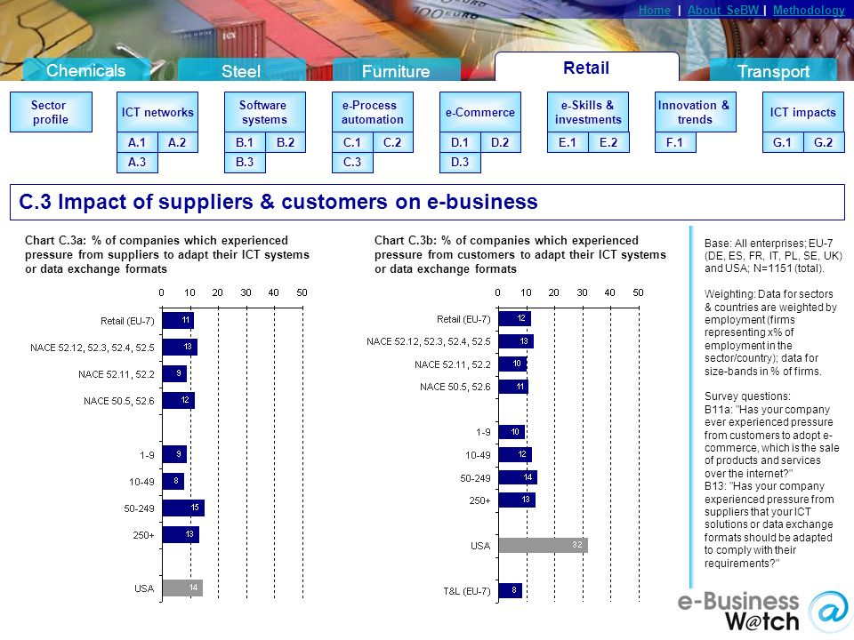 Retail Chemicals SteelFurnitureTransport HomeHome | About SeBW | MethodologyAbout SeBW Methodology Sector profile Connection types A.2A.1 eBusiness systems B.2B.1 B.4B.3 eMarketing C.2C.1 C.3 eStandards D.2D.1 InnovationseSkills Barriers & Drivers G.2G.1 Competition Sector profile ICT networks A.2A.1 Software systems B.2B.1 B.3 e-Process automation C.2C.1 C.3 e-Commerce D.2D.1 e-Skills & investments Innovation & trends ICT impacts G.2G.1 A.3 F.1E.1E.2 D.3 Base: All enterprises; EU-7 (DE, ES, FR, IT, PL, SE, UK) and USA; N=1151 (total).