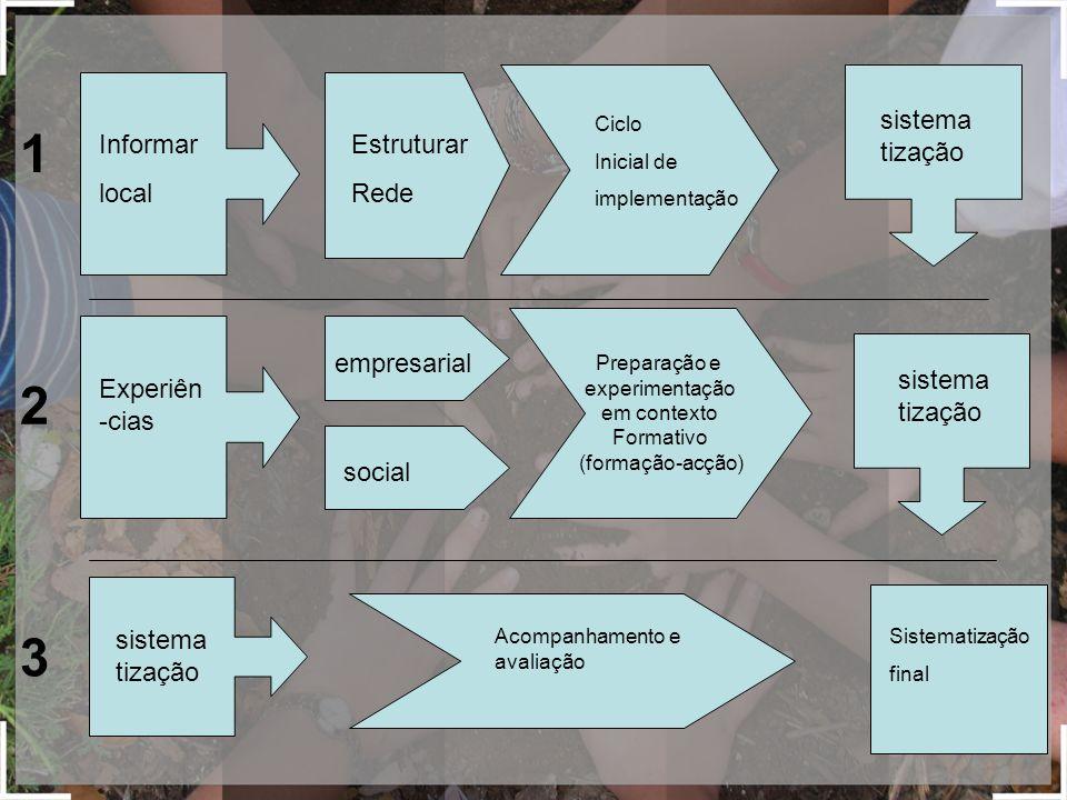 Informar local Experiên -cias sistema tização 1 2 3 empresarial social Estruturar Rede Ciclo Inicial de implementação sistema tização Sistematização final Preparação e experimentação em contexto Formativo (formação-acção) Acompanhamento e avaliação