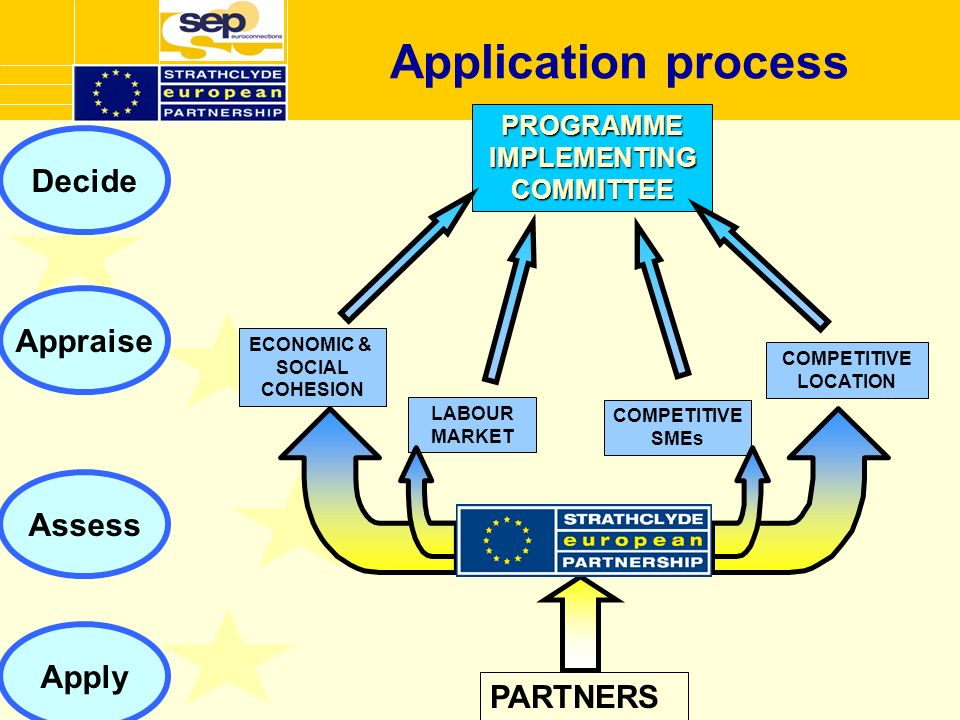 Application processPROGRAMMEIMPLEMENTINGCOMMITTEE ECONOMIC & SOCIAL COHESION COMPETITIVE LOCATION LABOUR MARKET COMPETITIVE SMEs PARTNERS Apply Decide Appraise Assess