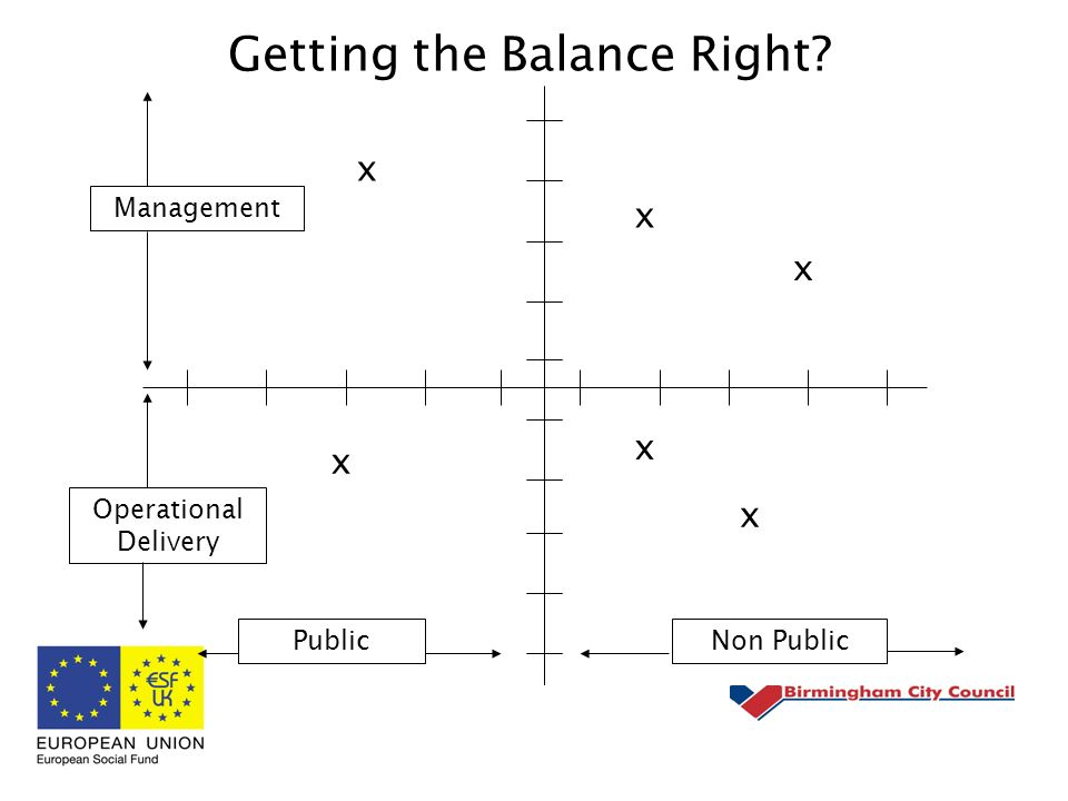 Getting the Balance Right x x x x x x Management Operational Delivery PublicNon Public