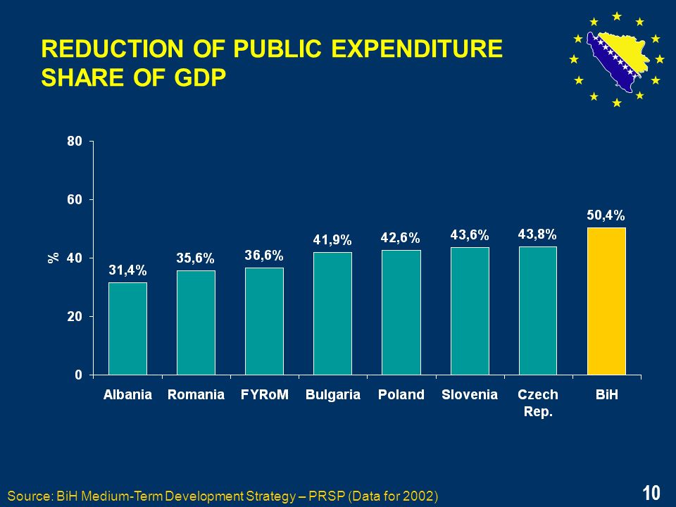 10 REDUCTION OF PUBLIC EXPENDITURE SHARE OF GDP Source: BiH Medium-Term Development Strategy – PRSP (Data for 2002) 10