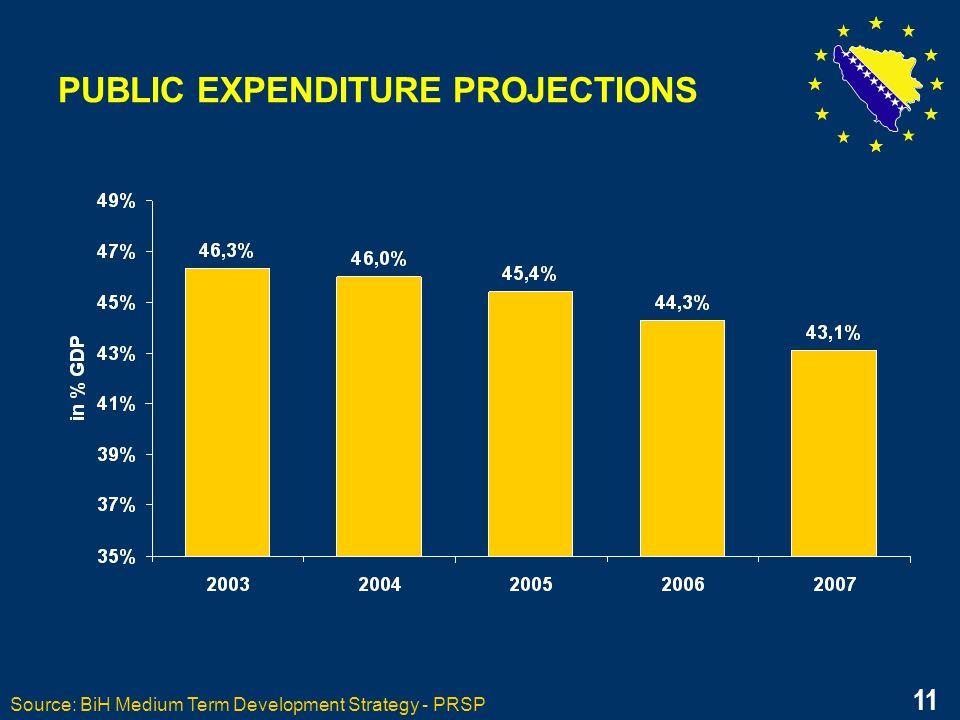 11 PUBLIC EXPENDITURE PROJECTIONS Source: BiH Medium Term Development Strategy - PRSP 11