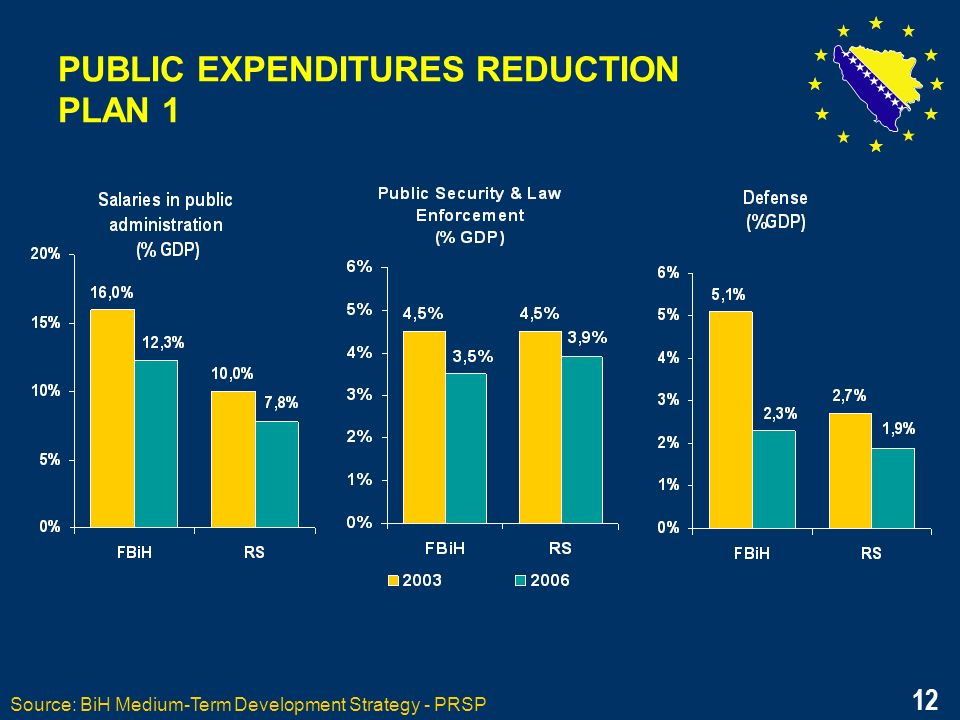 12 PUBLIC EXPENDITURES REDUCTION PLAN 1 Source: BiH Medium-Term Development Strategy - PRSP 12