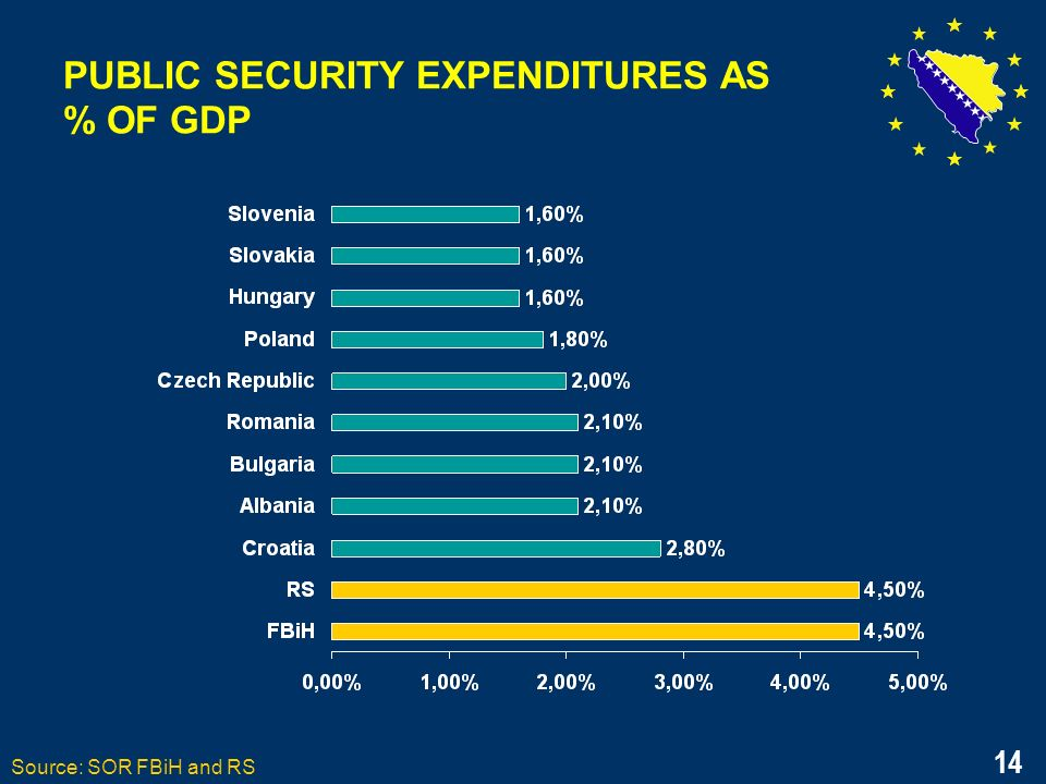 14 PUBLIC SECURITY EXPENDITURES AS % OF GDP Source: SOR FBiH and RS 14