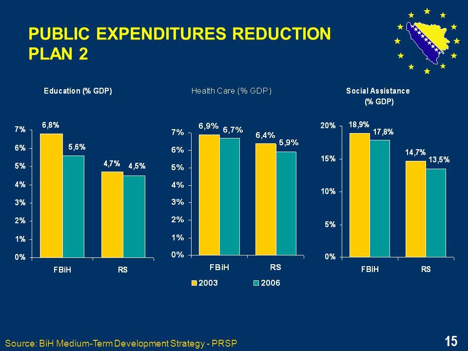 15 PUBLIC EXPENDITURES REDUCTION PLAN 2 Source: BiH Medium-Term Development Strategy - PRSP 15