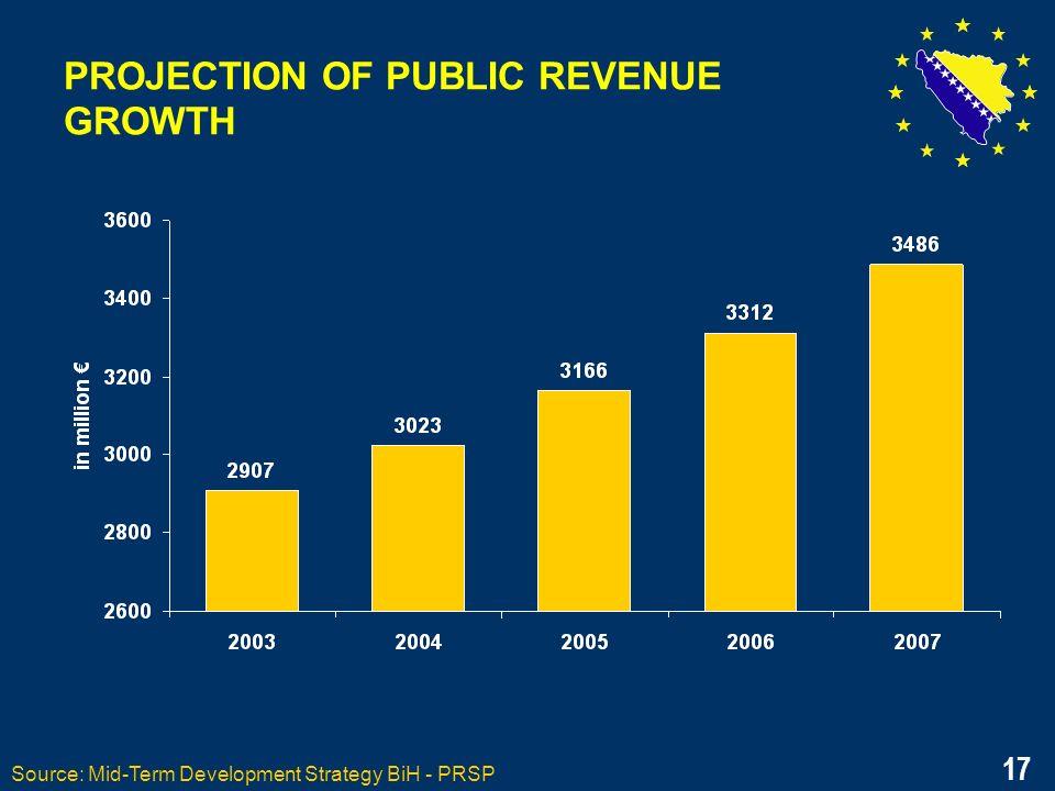 17 PROJECTION OF PUBLIC REVENUE GROWTH Source: Mid-Term Development Strategy BiH - PRSP 17