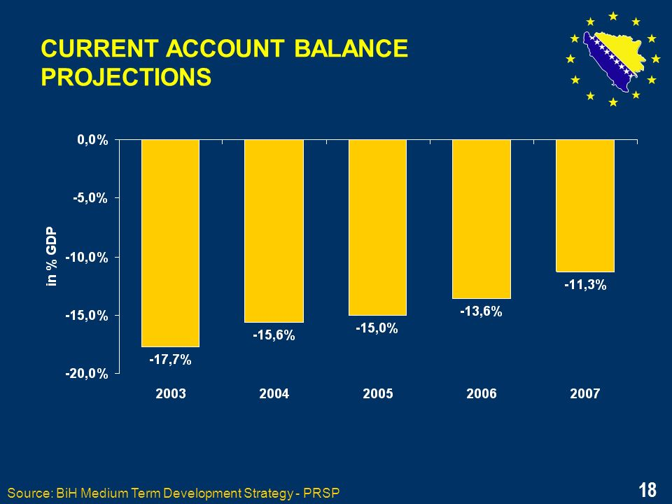 18 CURRENT ACCOUNT BALANCE PROJECTIONS Source: BiH Medium Term Development Strategy - PRSP 18