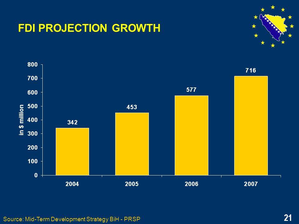 21 FDI PROJECTION GROWTH Source: Mid-Term Development Strategy BiH - PRSP 21