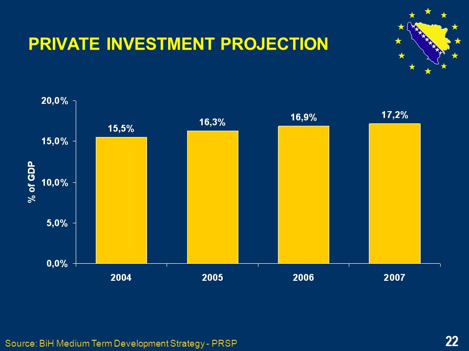 22 PRIVATE INVESTMENT PROJECTION Source: BiH Medium Term Development Strategy - PRSP 22
