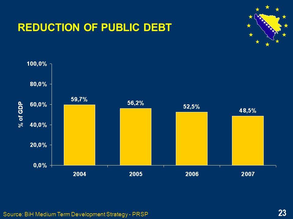 23 REDUCTION OF PUBLIC DEBT Source: BiH Medium Term Development Strategy - PRSP 23