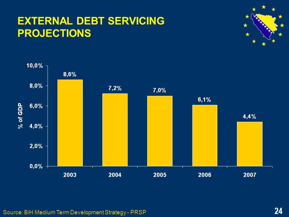 24 EXTERNAL DEBT SERVICING PROJECTIONS Source: BiH Medium Term Development Strategy - PRSP 24