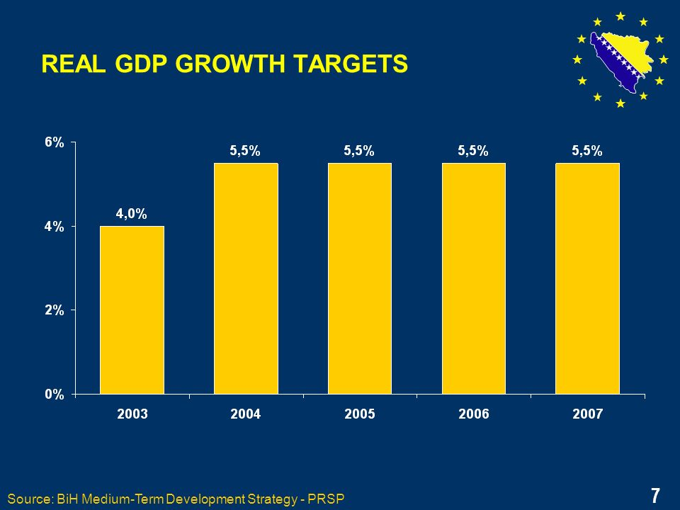 7 REAL GDP GROWTH TARGETS Source: BiH Medium-Term Development Strategy - PRSP 7