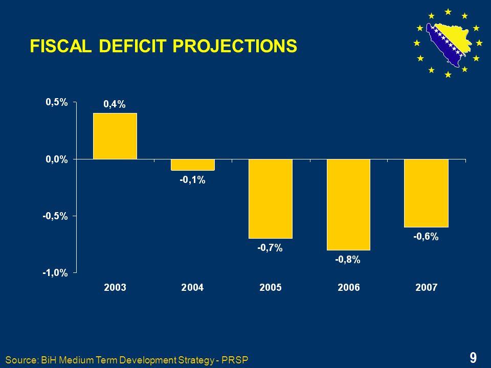 9 FISCAL DEFICIT PROJECTIONS Source: BiH Medium Term Development Strategy - PRSP 9