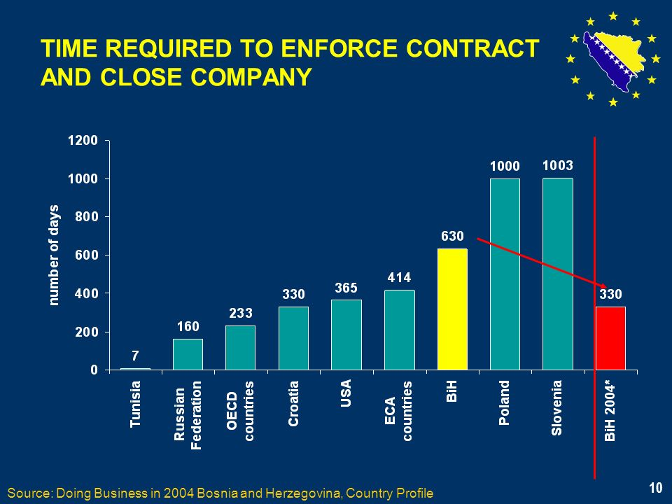 10 TIME REQUIRED TO ENFORCE CONTRACT AND CLOSE COMPANY Source: Doing Business in 2004 Bosnia and Herzegovina, Country Profile 10