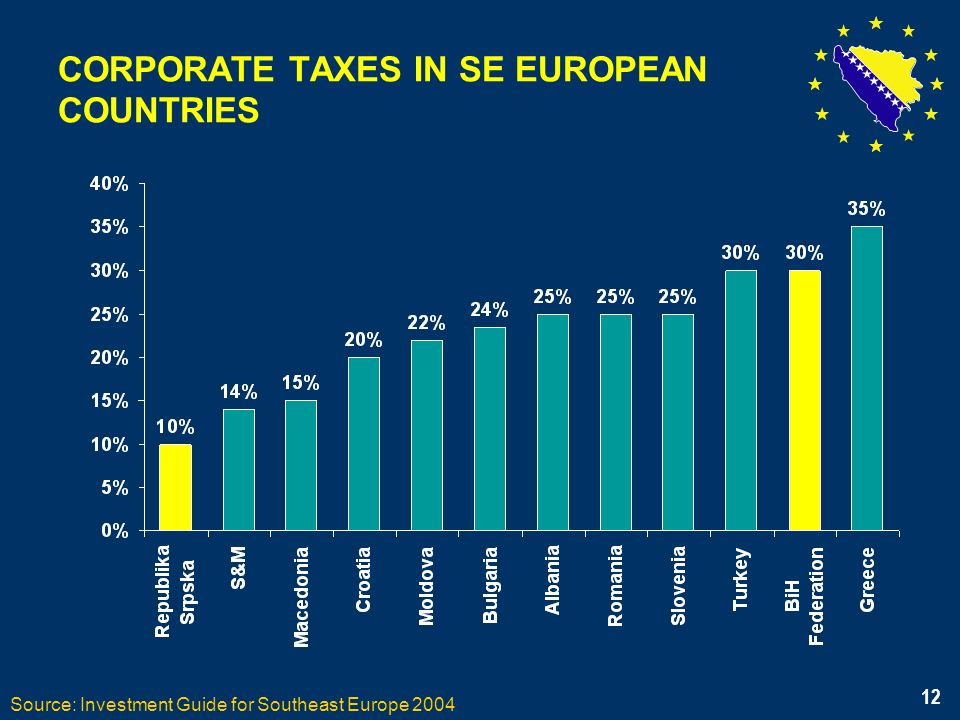 12 CORPORATE TAXES IN SE EUROPEAN COUNTRIES Source: Investment Guide for Southeast Europe 2004 12