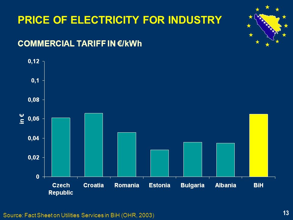 13 PRICE OF ELECTRICITY FOR INDUSTRY COMMERCIAL TARIFF IN /kWh Source: Fact Sheet on Utilities Services in BiH (OHR, 2003) 13